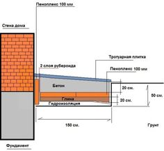 Полезные памятки по стропильной системе | ВКонтакте