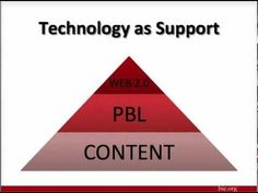 Project Based Learning for the 21st Century - videos - tools - research and more. From Buck Institute for Education