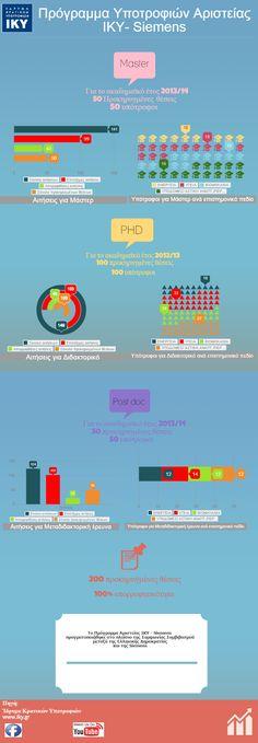 Infographic για το Πρόγραμμα ΙΚΥ-Siemens Infographic for the Programme IKY-Siemens