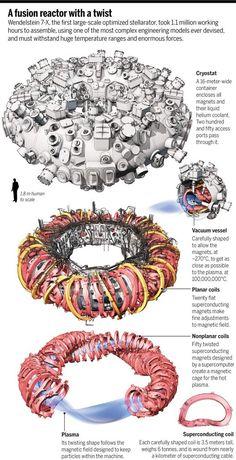 Wendelstein 7-X stellarator fusion reactor (1)