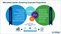 After beefing up its contact center organization in Mitel launches this year with its latest release of MiContact Center Business. Workforce Management, Self Service, Fresh Start, Customer Experience, Digital Media, Service Design, Flexibility, Journey, News