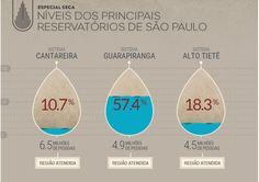 A situação atual dos reservatórios de água de São Paulo