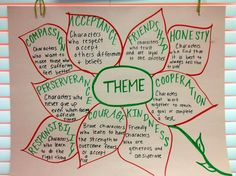 Theme Anchor Chart (picture only) 7th Grade Ela, Third Grade Reading, Middle School Reading, Fourth Grade, Sixth Grade, Seventh Grade, Second Grade, Reading Strategies, Reading Skills
