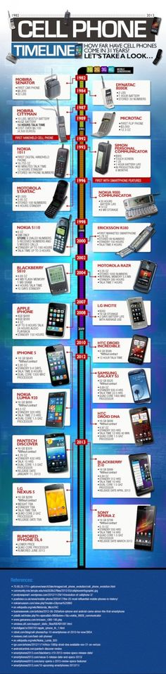 Cell Phones/Mobile Phones were not mobile when they came out. They were bulky and old looking. Here is a Infographics of history of Cell Phones from the first phone model, the Senator Mobira appeared in 1982, sold at the modest price of $ 6,200, until next iPhone 5S that presumably will see the light this summer. It is a very interesting path, synthesized in the best way.