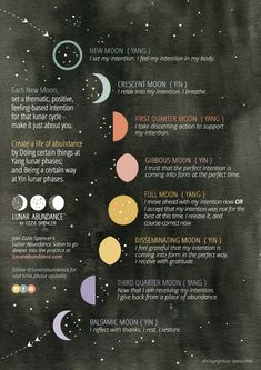 Setting Intentions in Tune with the Moon, Create a Regular Moon Ritual - Power of Affirmations, Are you in tune with the Moon? Check out Ezzie Spencer's infographic with positive affirmations for the stages of the lunar cycle. New Moon Rituals, Full Moon Ritual, The Witcher, Moon Phases Meaning, Full Moon Meaning, Moon Phase Chart, Moon Stages, Moon Spells, Talisman