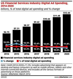 Financial services marketers in the US invested $7.31B in paid digital media last year. Source: eMarketer. #socialmediamarketing #socialmedia #digitalmarketing #marketingstrategy  #socialmediastrategy #startups #entrepreneurship #publicrelations #onlinemarketing #blogging #marketing #digitalstrategy #newmedia #seo #digitalmedia #strategy #socialmarketing #integratedmarketing #onlineadvertising #sem #mobilemarketing #contentstrategy #contentmarketing #growthhacking #ecommerce #branding…
