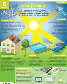 Solar Energy Tips You Can Start Using Today 3 – Solar Energy Solar Energy Panels, Solar Energy System, Science For Kids, Science And Nature, Ap French, Study French, Sleep Medicine, Socialism, School
