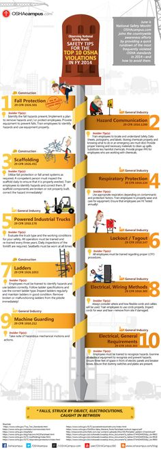 Osha electrical hazards causes and safety tips infographic national safety month from twitters oshacampus publicscrutiny Choice Image