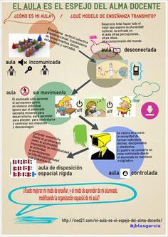 Hola: Una infografía que nos dice que el aula es el espejo del alma docente. Vía Un saludo