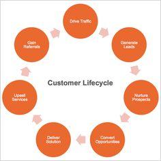 Why Customer Lifecycle Desperately Needs Profiles - Digital Doughnut