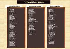#RDEMX TAXONOMIA DE BLOOM HACI ES COMO YO LA ENTIENDO :)@albertobolio