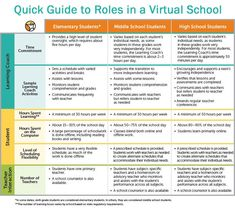A Quick Guide to Parent, Student, and Teacher Roles in a Virtual School  http://www.connectionsacademy.com/blog/posts/2014-05-12/A-Quick-Guide-to-Parent-Student-and-Teacher-Roles-in-a-Virtual-School.aspx #onlinelearning