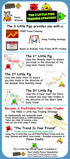 The 3 Little Pigs Trading Strategy - The 3 Little Pigs Trading Strategy in infographic format – See what it's all about and what this FREE strategy from Forex Useful can do for you...
