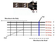 There are many ways to tune an electric guitar. The easiest way is with a guitar tuner, if the intonation is set properly. Tuning a guitar trains your ear to the different sounds of each note.Find a tuner that works with an electric guitar. Learn how to tune your guitar with one note off a fixed source, like the one on our site or by ear. Guitar Tuners, Guitar Strings, It Works, Diagram, How To Apply, Learning, Trains, Electric, Note