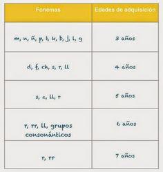 Cuando se nos presenta un paciente con posibles problemas de pronunciación , el primer paso en analizar fonema a fonema su habla, tanto de m...
