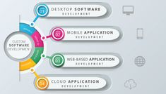 As one of the best Custom Application Development Agency Dubai, UAE, we provide robust bespoke software & mobile app solutions for you. Mobile App Development Companies, Application Development, Mobile Application, Software Development, Development Life Cycle, Cloud Infrastructure, Companies In Dubai, Mobile App Design, Competitor Analysis