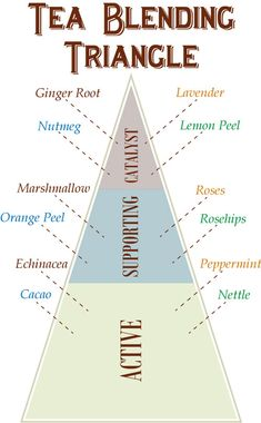 Learn how to make your own teas at home with this DIY Guide to Tea Blending. This resource will help you create delicious tea blends for the whole family! You are in the right place about herbal tea garden Here… Continue Reading → Chai, Party Set, Tea Party, Café Chocolate, Mountain Rose Herbs, Homemade Tea, Tea Blends, My Tea, Herbal Medicine