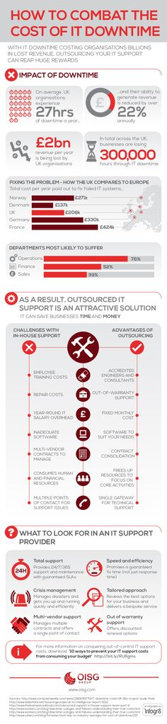 How to combat IT downtime. #outsourcing #IT #ITsupport #OrangeIS #business