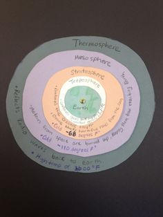 Model of the layers of the atmosphere. 5th grade science by janie