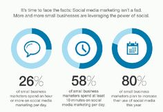 Don't bury your head in the sand for Social Media. Time SMM spend on Social Media  #directmailmarketing #cactusmailing