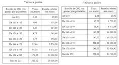 Tabelas de ISV 2020 aumentam escalões