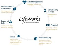 LifeWorks programs are held throughout the month are free for residents of Balfour Beatty Communities.
