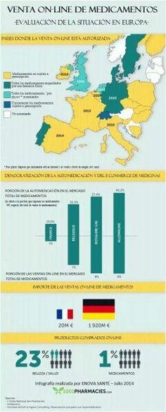 Venta online de medicamentos en europa