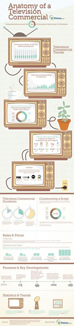 Anatomy of a Television Commercial infographic