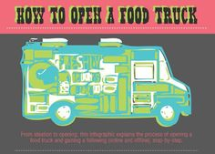 How To Open A Food Truck Infographic