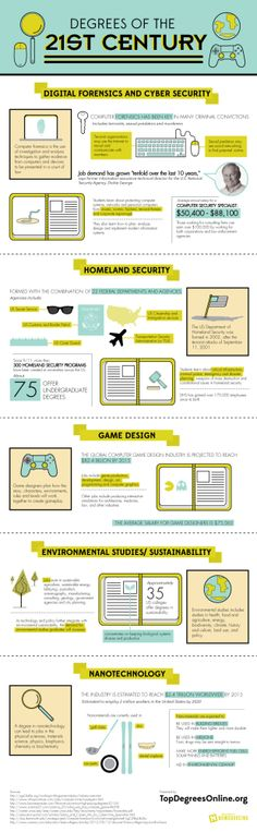 Las carreras del siglo XXI #infografia #infographic #education