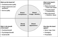 Another brand identity model. Marketing Models, Sales And Marketing, Digital Marketing, Fashion Marketing, Content Marketing, Branding Workshop, Marca Personal, Personal Branding, Business Model Canvas
