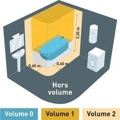 norme nfc 15100 pour les salles bains rendez conforme llectricit de vote salle - Nfc15100 Salle De Bain