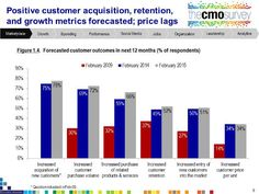 """Customer Acquisition"" The Top 6 Forecasted Marketing Outcomes, Says Survey"