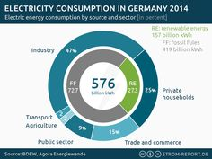 Electricity consumption in Germany 2014 #Consumption, #Electricity, #Germany, #Industry, #PrivateHouseholds, #RenewableEnergy, #Sector 2014 marks a historic milestone in Germany's energy transition. Renewables became the leading source in electricity generation and hit a record with 27% of the country's electricity demand. http://strom-report.de/.1hc Renewables generated more electricity [157 bn kWh] than private households demanded [144 bn kWh].