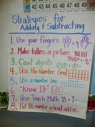 kindergarten subtraction anchor chart | Heres a nice anchor chart for addition and subtraction strategies.