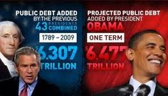 The debt and burden by presidents.
