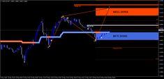 TrendWavePattern - The Price Action Trading Indicator for MT4 Platform | MT4Code Financial Asset, Technical Analysis, Trading Strategies, Action, Platform, Neon Signs, Marketing, Group Action, Heel