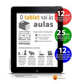 Visual Loop Brasil - O Tablet vai ás aulas, por Ricardo Ampudia