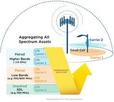 Ericsson to show off 450Mbps LTE mobile networking