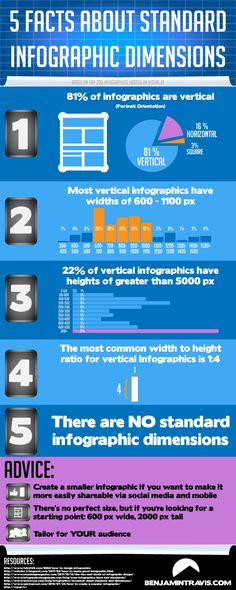 5 Facts About Standard Infographic Dimensions [INFOGRAPHIC] #infographic#facts