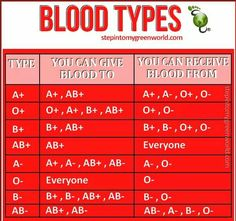 Blood types ~ I am alive today because of 6 blood transfusions.  Thank you to all who donate.  They truly do save lives.  For those who don't give blood, please reconsider.