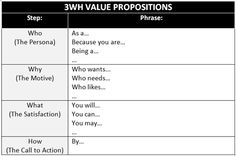 3WH Method for Developing Value Propositions