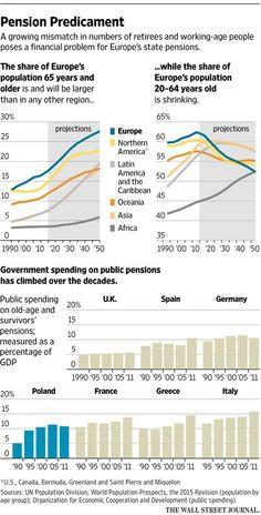 European countries face a pension predicament http://on.wsj.com/1SuxHq3