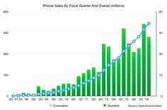 Apple alcanzó la cifra de 500 millones de iPhones vendidos en el mundo.