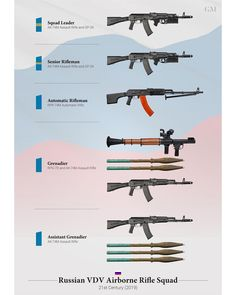 Weapons of the Russian VDV Airborne Squad Poster Waffen des russischen VDV Airborne Squad Poster Military Weapons, Military Art, Military History, Army Structure, Squad, Battle Rifle, Paratrooper, Assault Rifle, Military Equipment