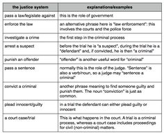 crimes vocabulary true crime forensics crime  crime and punishment essay questions crime vocabulary and exercises