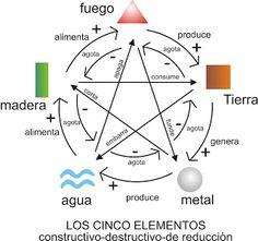 ciclo destructivo y constructivo de los elementos