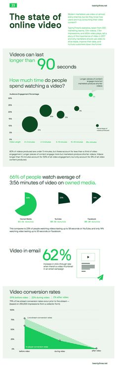 80% of Videos Drive Less Than a Third of Total Video Engagement