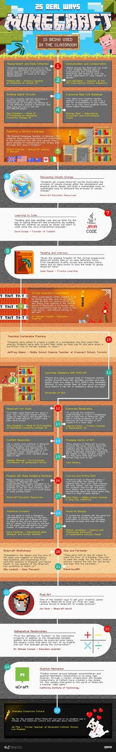 This infographic presents how Minecraft and imaginative educators are turning bland subjects into incredible immersive learning experiences.