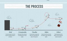 process, diagram, information graphic